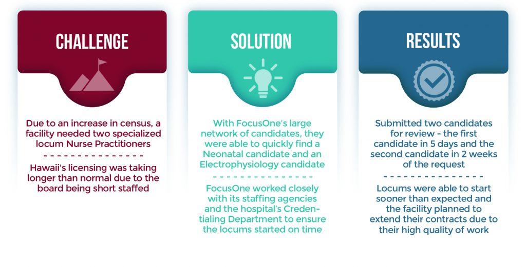 Locum Nurse Practitioner graphic